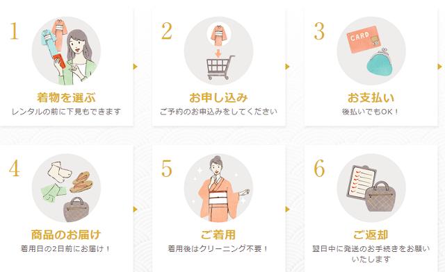 きもの365レンタル利用の流れ、大阪振袖レンタル安い成人式結婚式大阪,振袖レンタル,安い,相場,成人式,結婚式,貸衣装,着付け,美容室